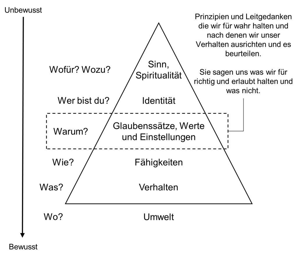 Darstellung der Dilts Pyramide mit den logischen Ebenen